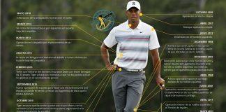Tiger Woods 2018